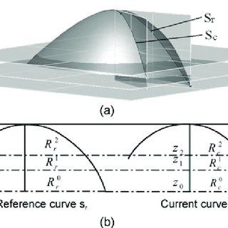 bra cup grading diagram